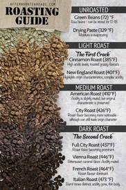 Coffee Roasting Guide!