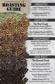Coffee Roasting Guide!