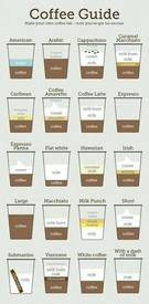 Coffee Guide!