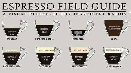 Espresso Measurement Chart!