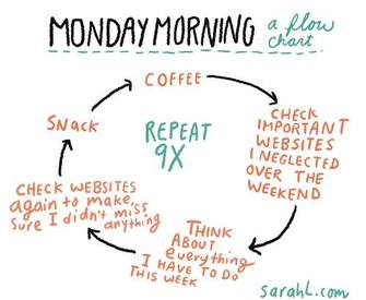 Are Your Mondays Like This?