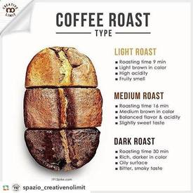 Coffee Roast Types!