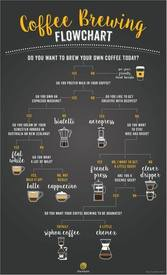 Choose The Right Brewing Method!