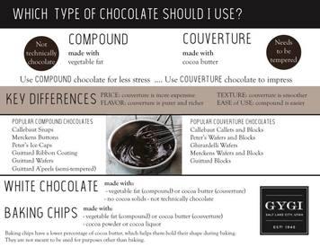 Chocolate 101: Compound Vs Couverture!