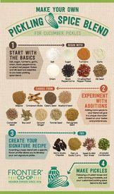 Diy Pickling Spice Blend!